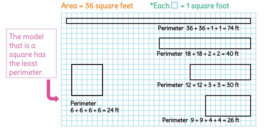 Area vs Perimeter